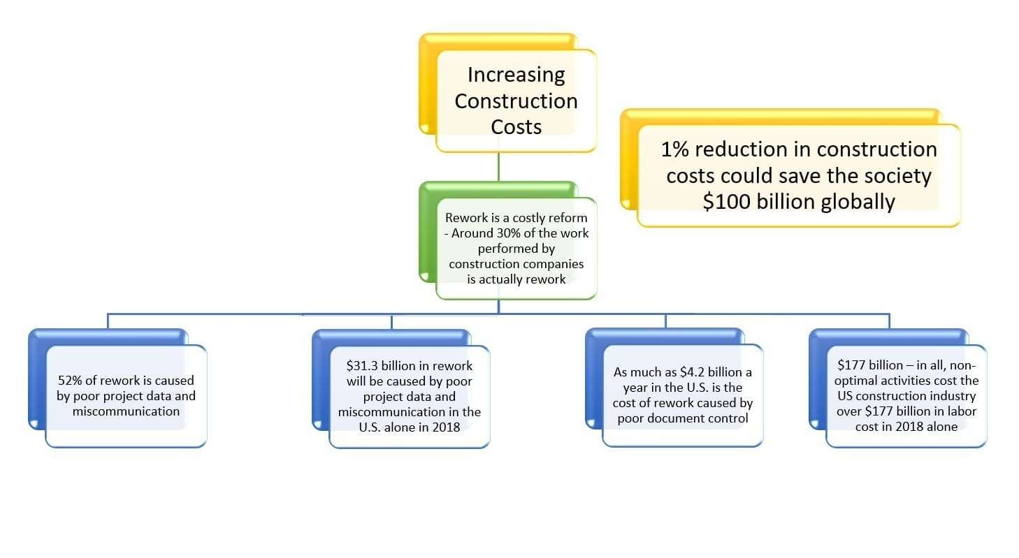 increasing-construction-cost-canada