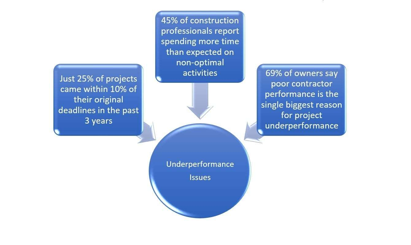 underperformance issues in construction canada